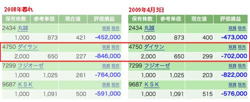 2008年には、マイナス84万円まで下がってた「ダイサン」が…、