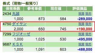 いつの間にか、プラス19万円まで上げってました。