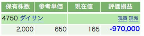 97万円のマイナス!