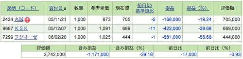 1,171,000も目減りしていますが、これでもかなり改善した結果です。